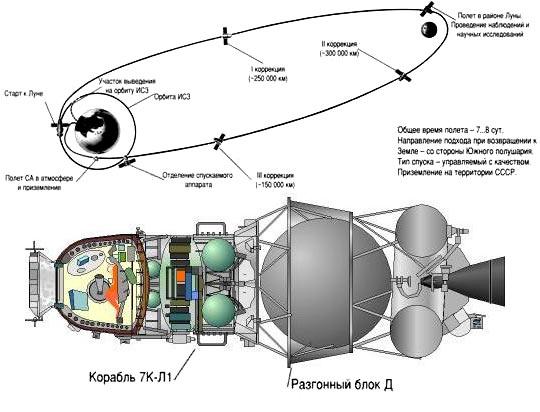 Траектория полета корабля